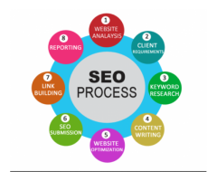 Seo Services in Noida - Thinkovative