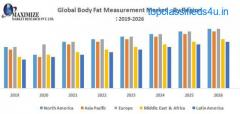 Global Body Fat Measurement Market
