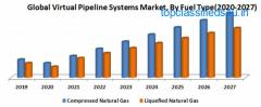 Global Virtual Pipeline Systems Market